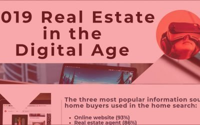 [Infographic] Real Estate in 2019's Digital Age
